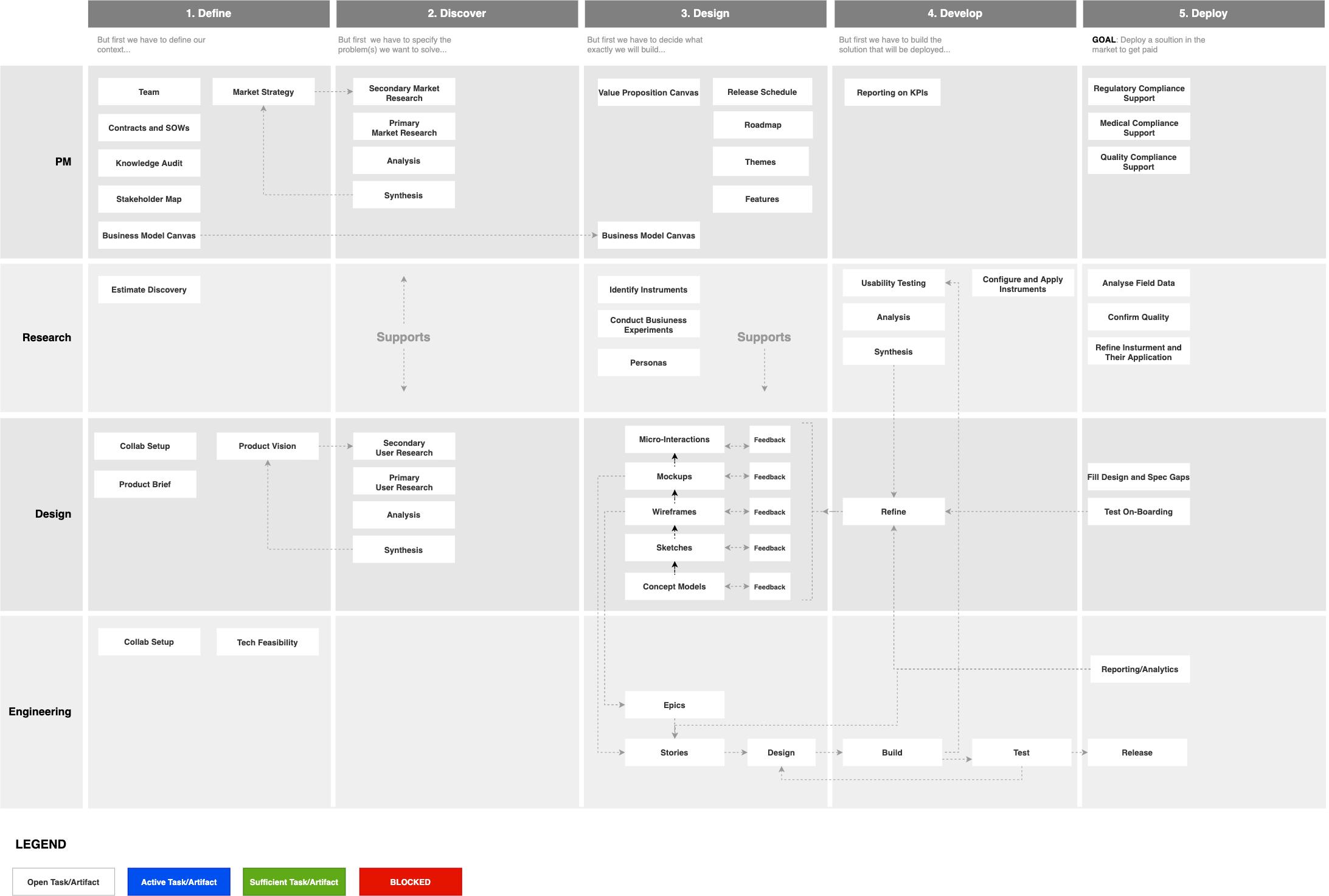 Product Development Process - Activities